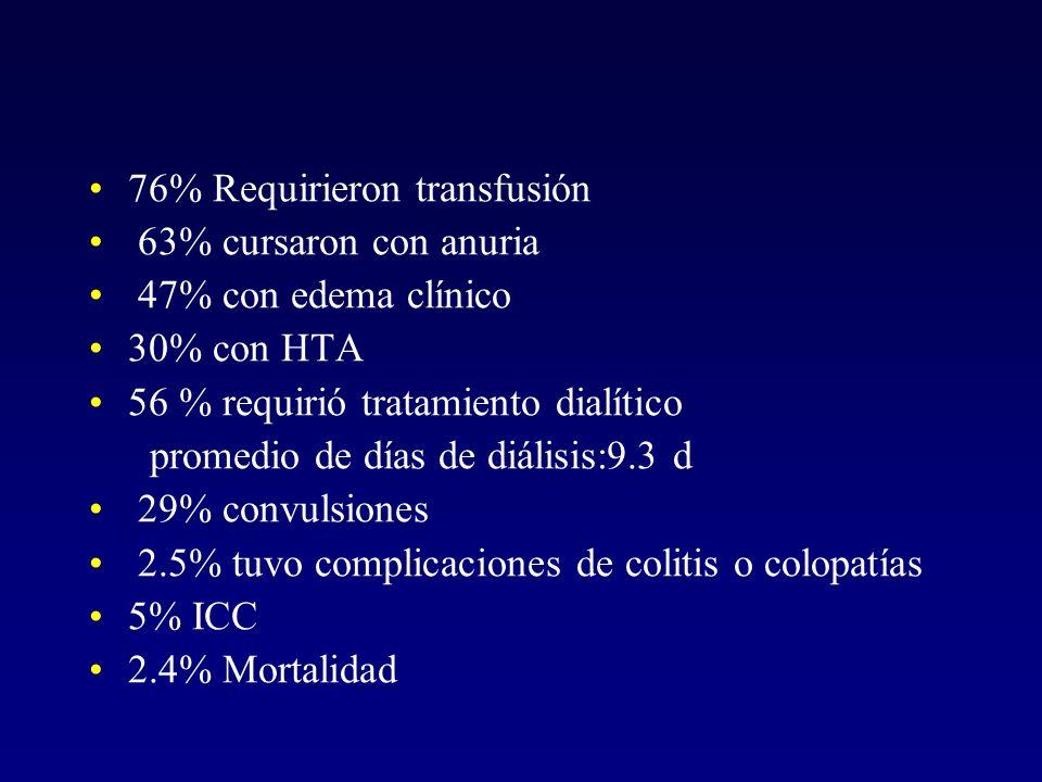 76% Requirieron transfusión