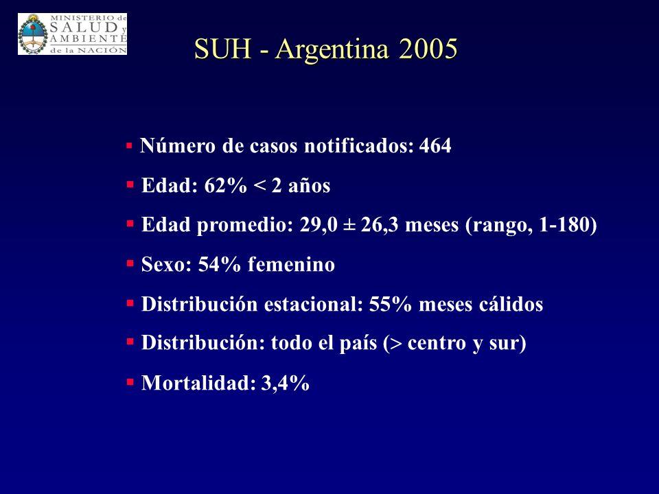 SUH - Argentina 2005 Edad: 62% < 2 años