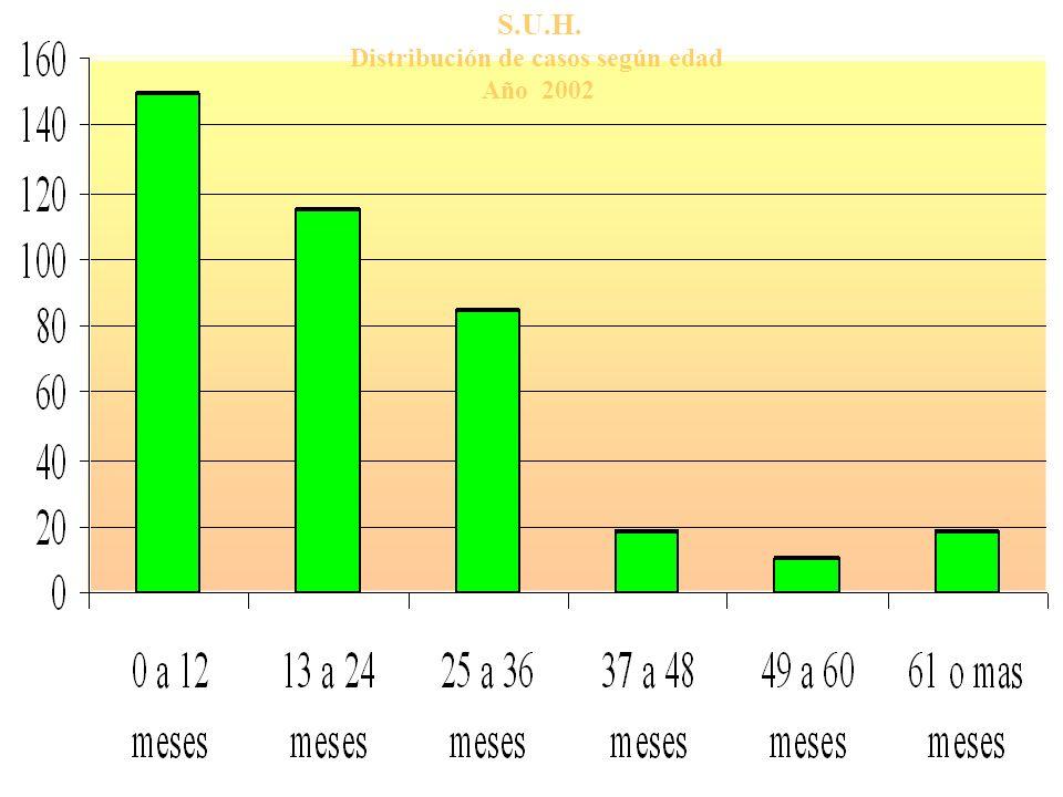 S.U.H. Distribución de casos según edad Año 2002