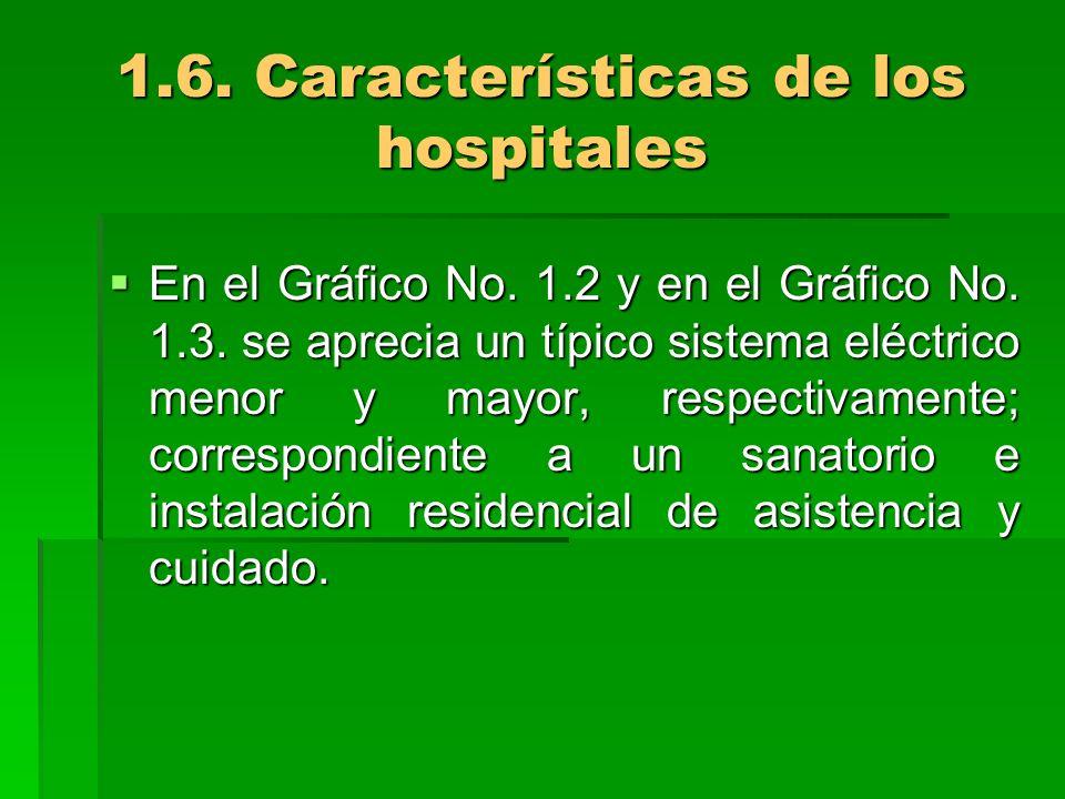 1.6. Características de los hospitales