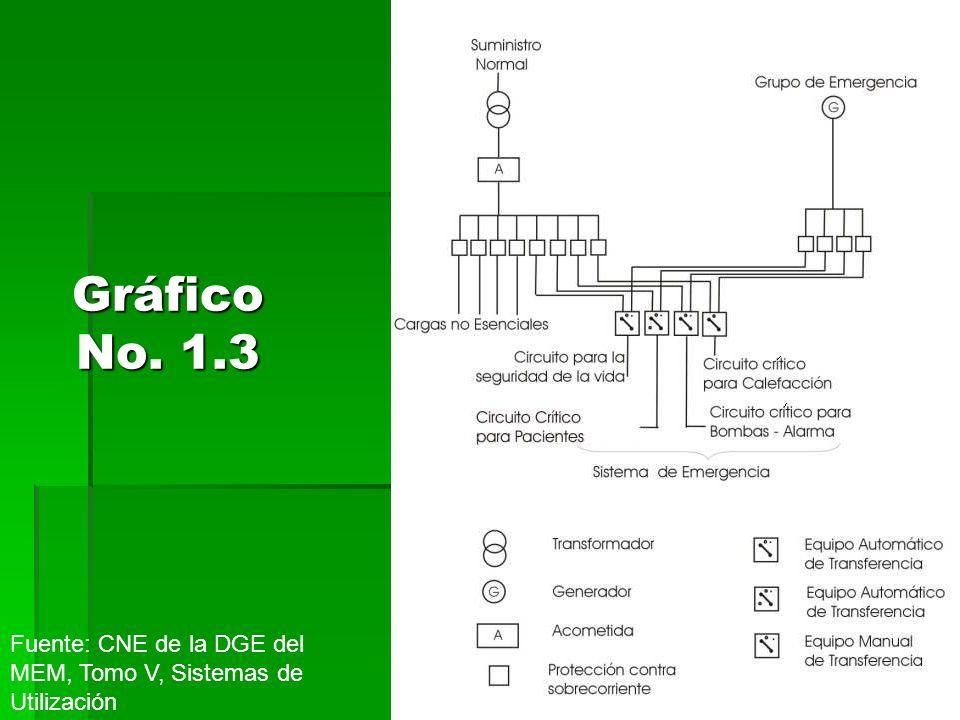 Gráfico No. 1.3 Fuente: CNE de la DGE del MEM, Tomo V, Sistemas de Utilización