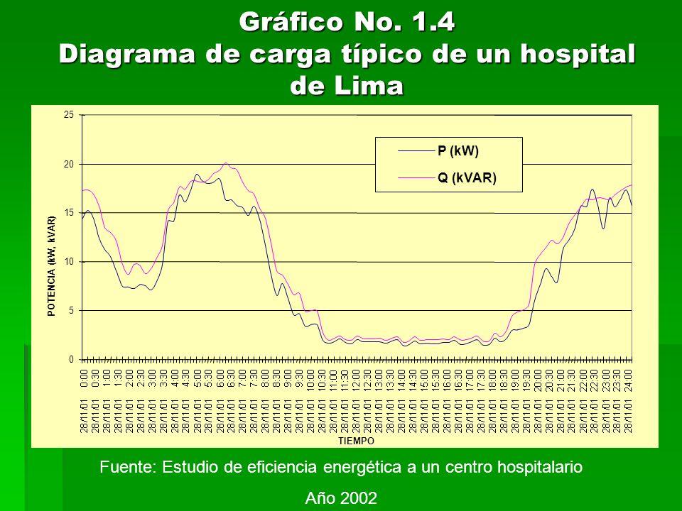 Gráfico No. 1.4 Diagrama de carga típico de un hospital de Lima