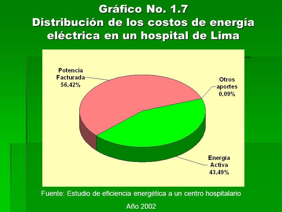 Fuente: Estudio de eficiencia energética a un centro hospitalario