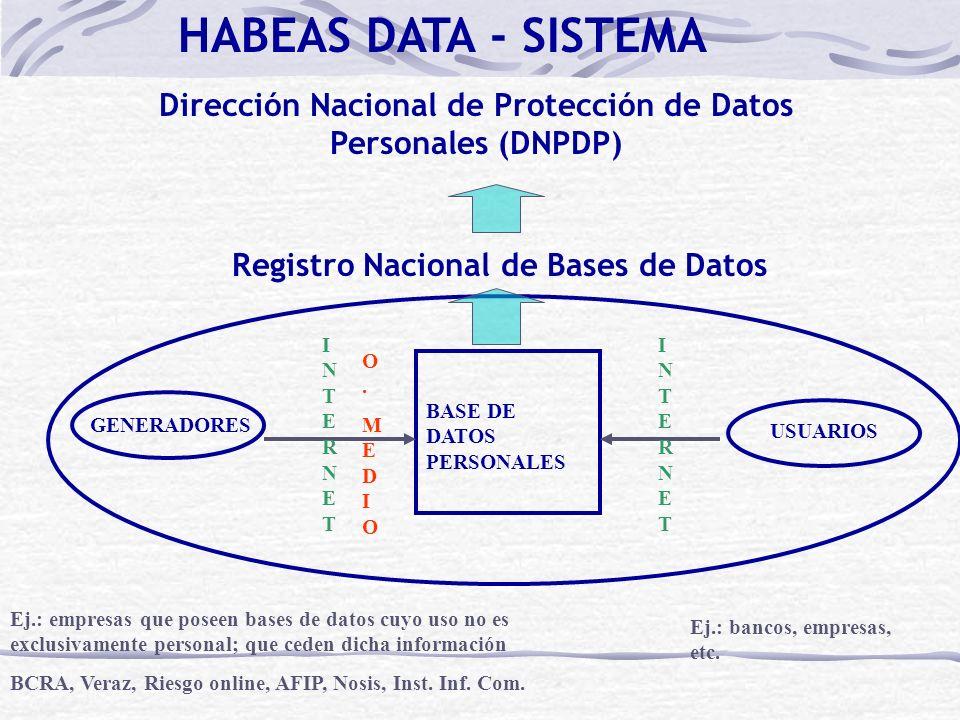 HABEAS DATA - SISTEMA Dirección Nacional de Protección de Datos Personales (DNPDP) Registro Nacional de Bases de Datos.