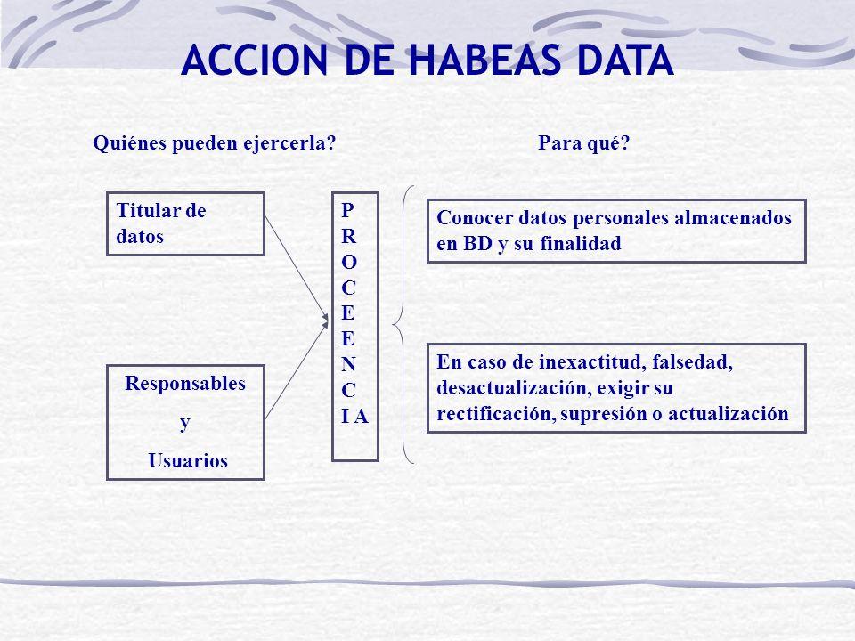 ACCION DE HABEAS DATA Quiénes pueden ejercerla Para qué