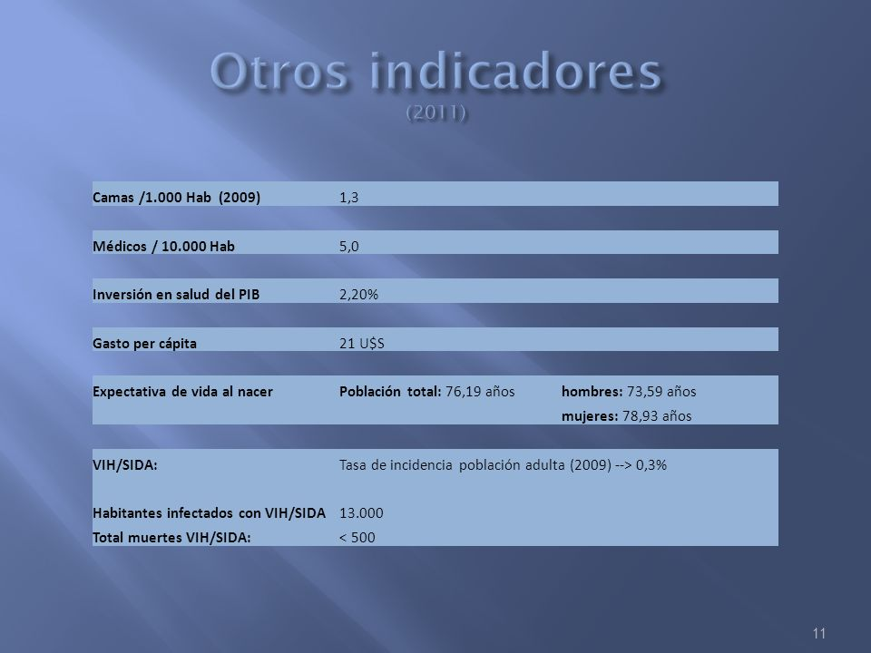 Otros indicadores (2011) Camas /1.000 Hab (2009) 1,3