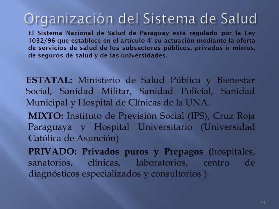 Organización del Sistema de Salud