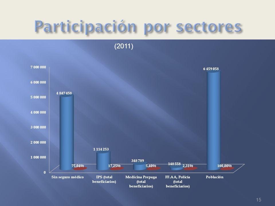 Participación por sectores