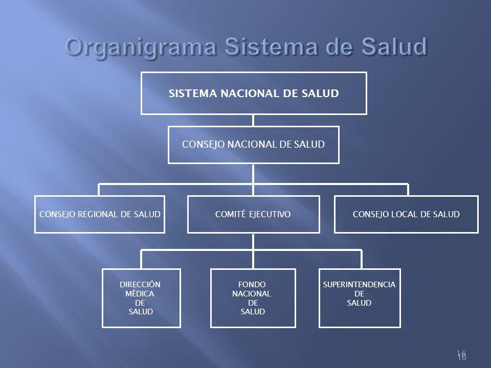 Organigrama Sistema de Salud
