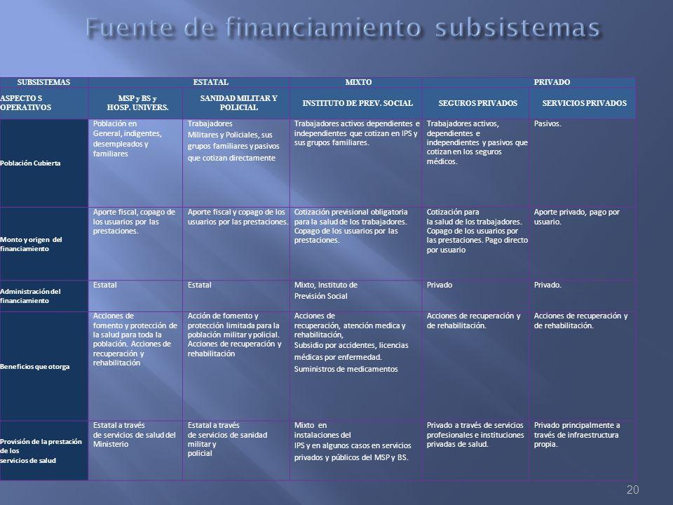 Fuente de financiamiento subsistemas