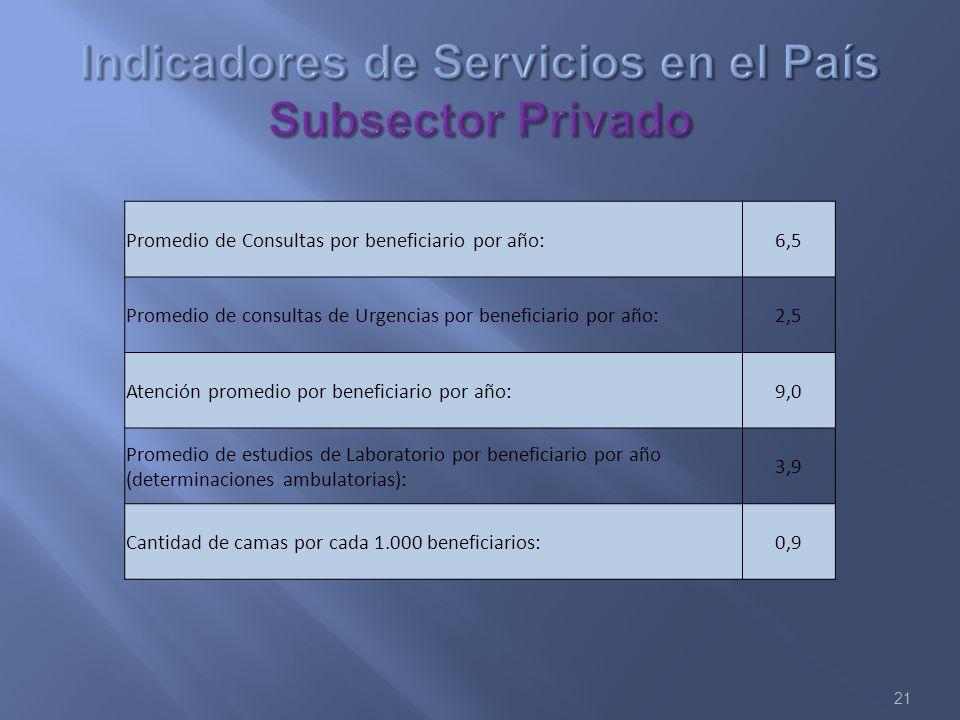 Indicadores de Servicios en el País Subsector Privado