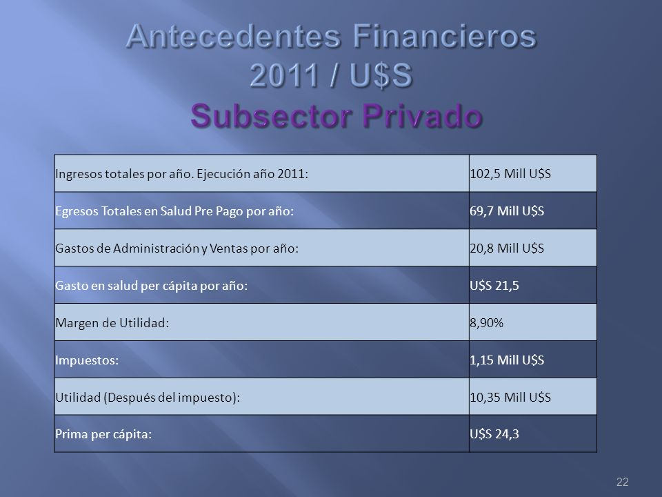 Antecedentes Financieros 2011 / U$S Subsector Privado