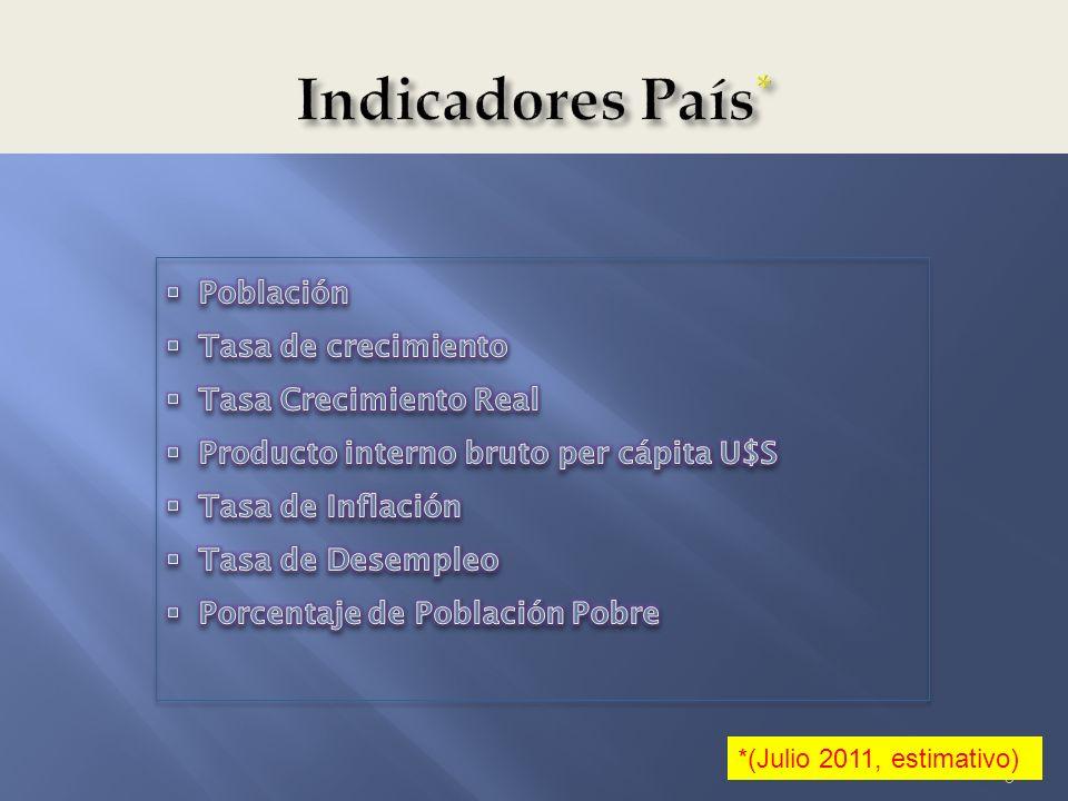 Indicadores País* Población Tasa de crecimiento Tasa Crecimiento Real