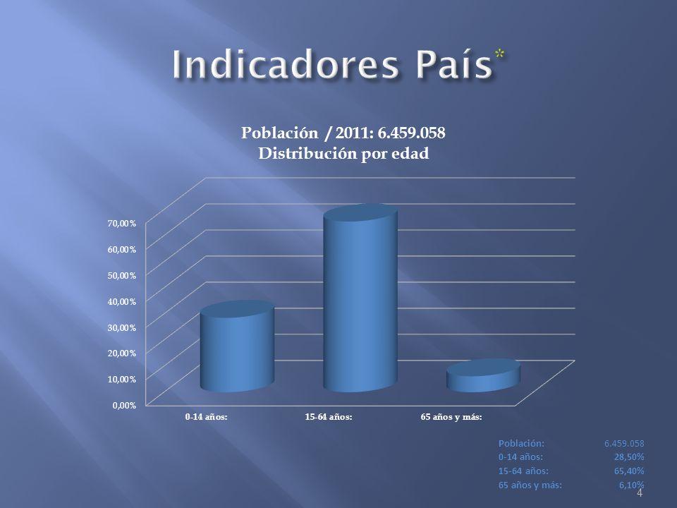 Indicadores País* Población: 6.459.058 0-14 años: 28,50% 15-64 años: