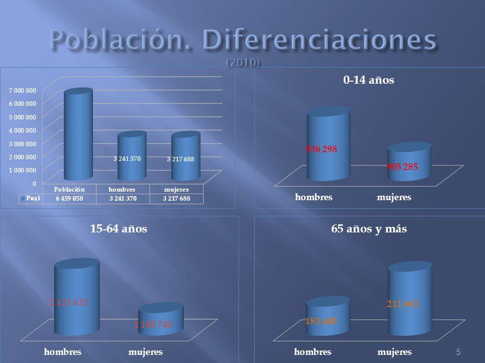 Población. Diferenciaciones (2010)