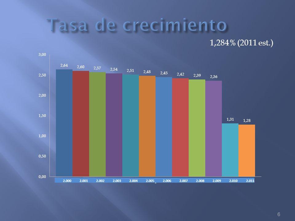 Tasa de crecimiento 1,284% (2011 est.) 2.000 2.001 2.002 2.003 2.004
