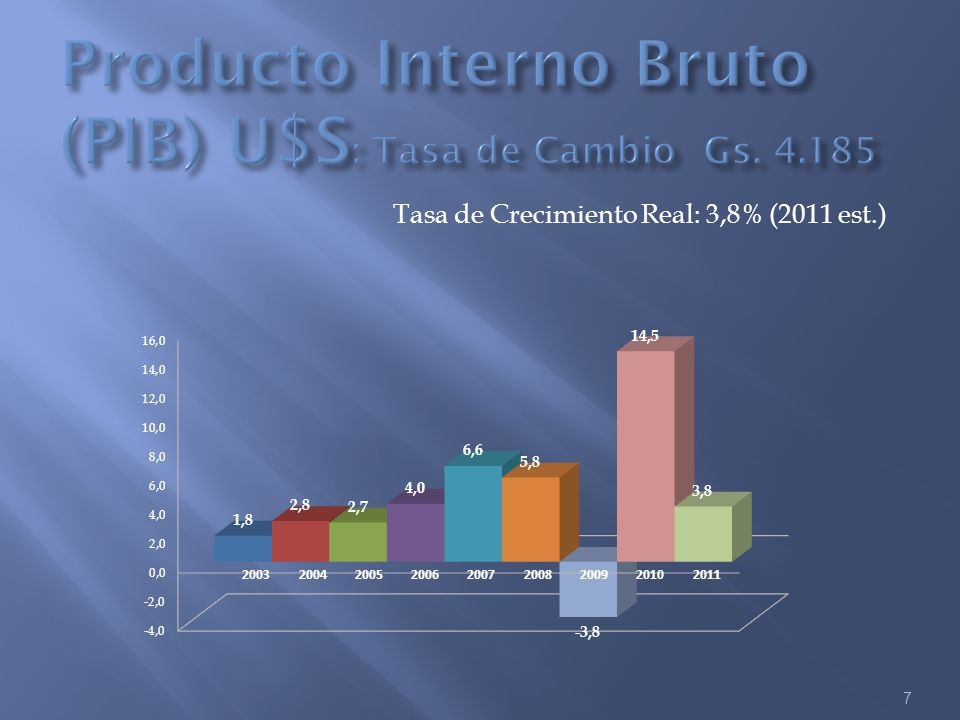 Producto Interno Bruto (PIB) U$S: Tasa de Cambio Gs. 4.185