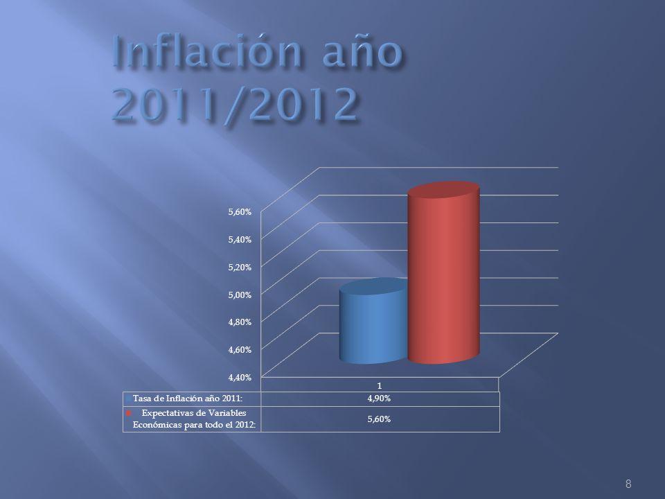 Inflación año 2011/2012