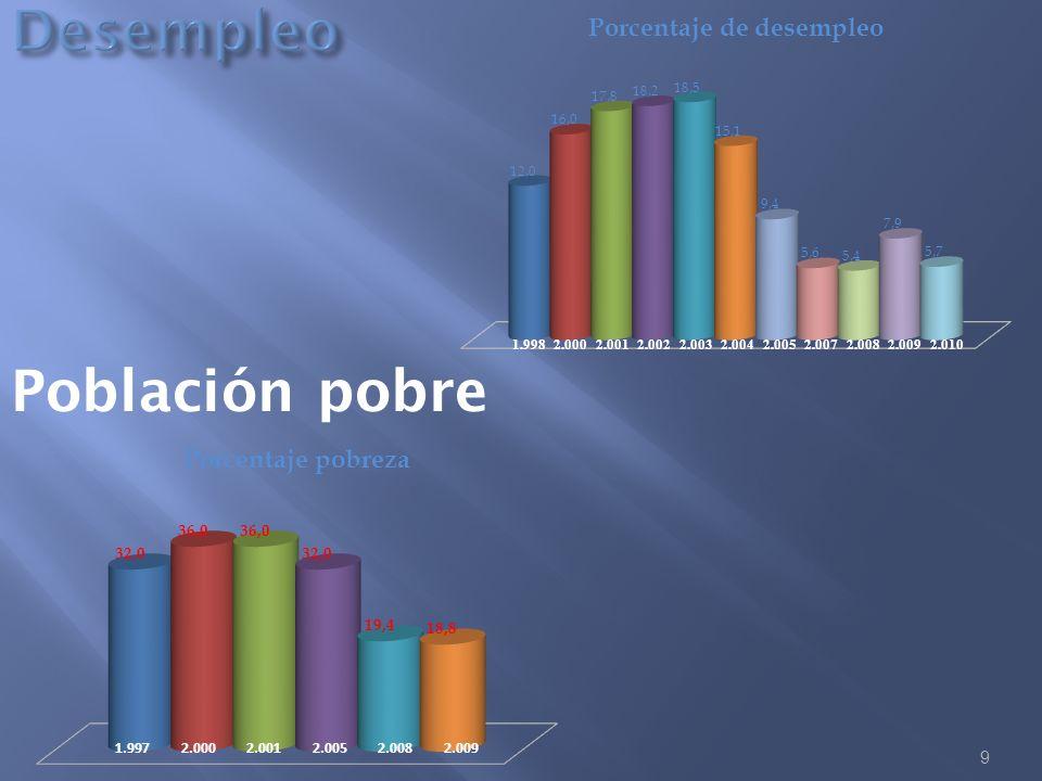 Desempleo Población pobre 1.997 2.000 2.001 2.005 2.008 2.009 1.998