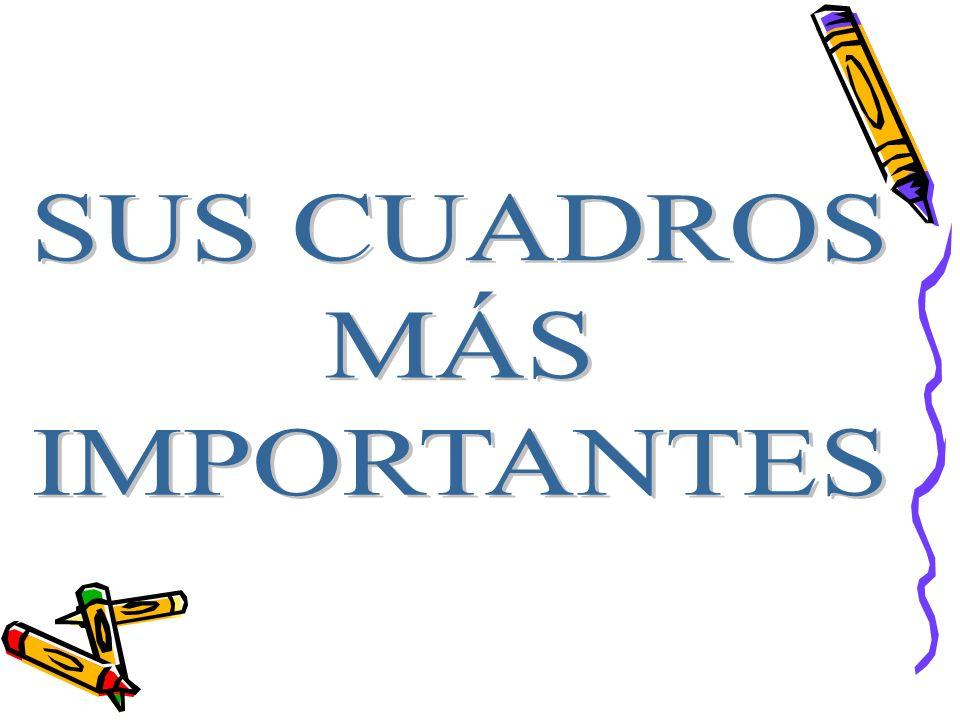 SUS CUADROS MÁS IMPORTANTES