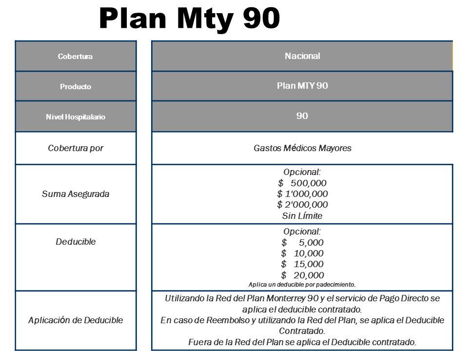 Plan Mty 90 Nacional Plan MTY 90 90 Cobertura por