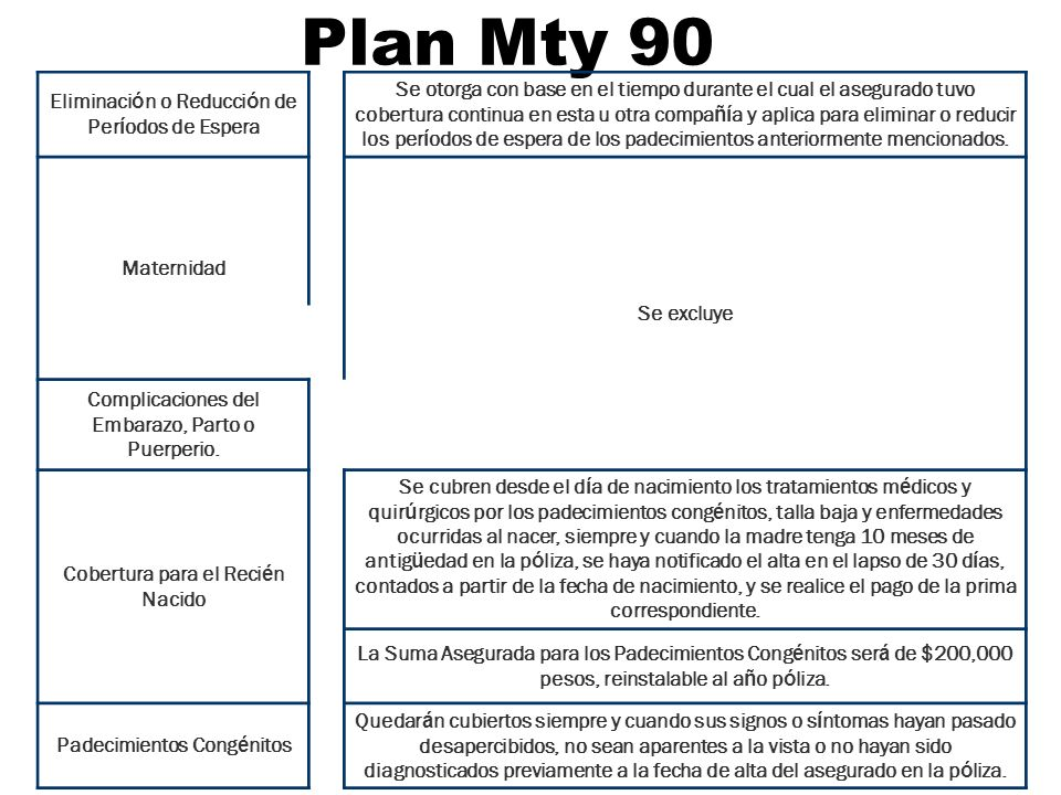 Plan Mty 90 Eliminación o Reducción de Períodos de Espera