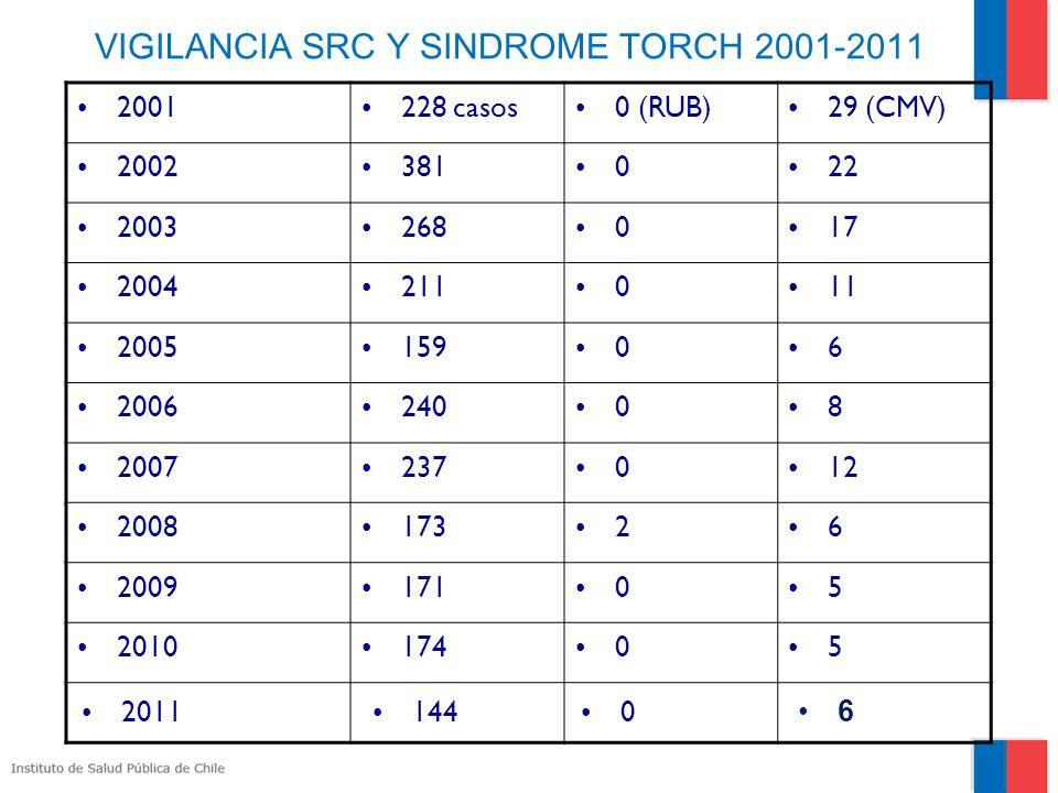 VIGILANCIA SRC Y SINDROME TORCH 2001-2011