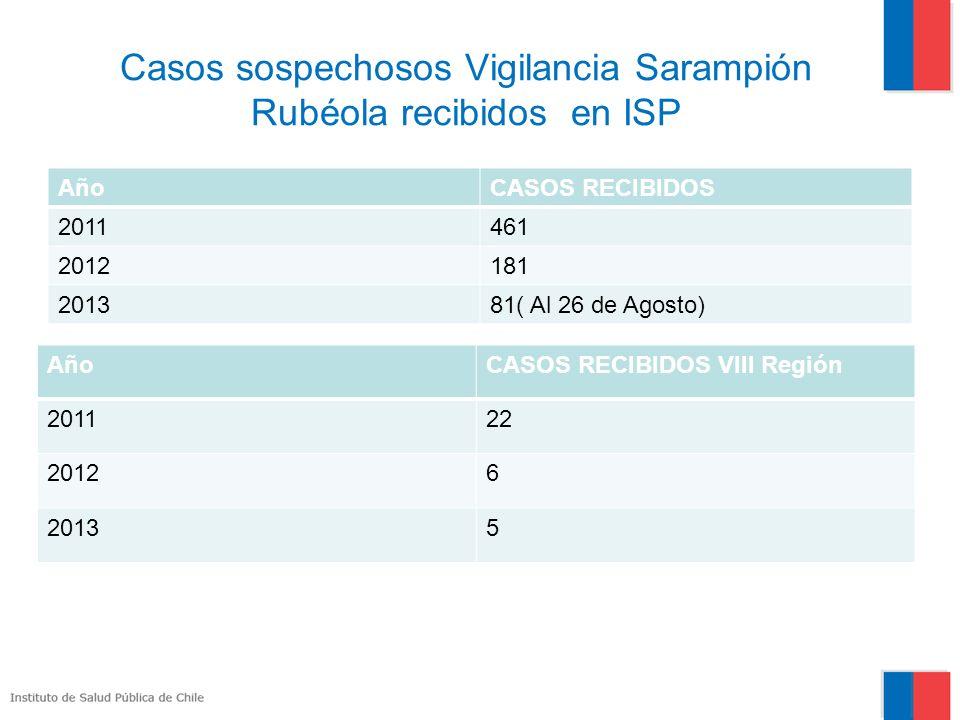 Casos sospechosos Vigilancia Sarampión Rubéola recibidos en ISP
