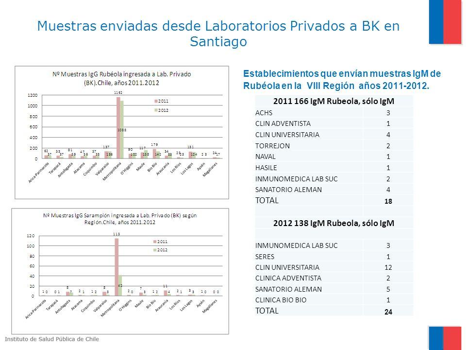 Muestras enviadas desde Laboratorios Privados a BK en Santiago