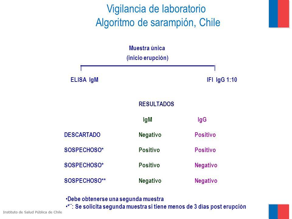 Vigilancia de laboratorio Algoritmo de sarampión, Chile