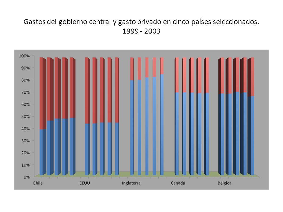 Gastos del gobierno central y gasto privado en cinco países seleccionados. 1999 - 2003