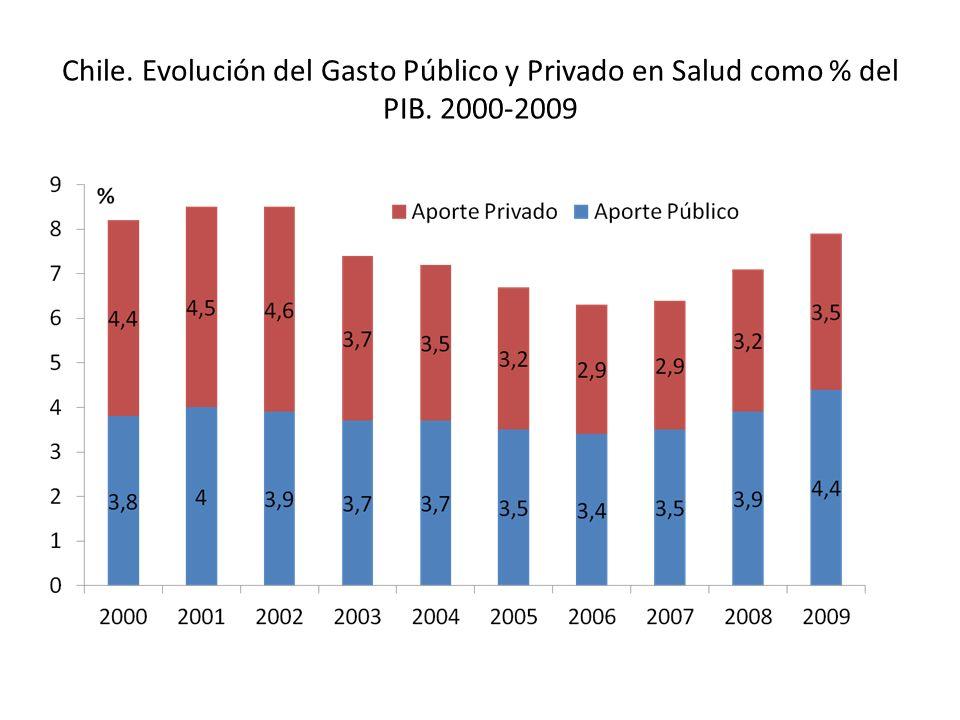 Chile. Evolución del Gasto Público y Privado en Salud como % del PIB