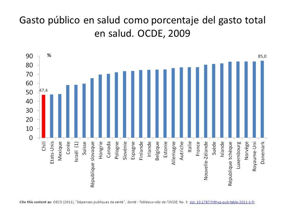 Gasto público en salud como porcentaje del gasto total en salud