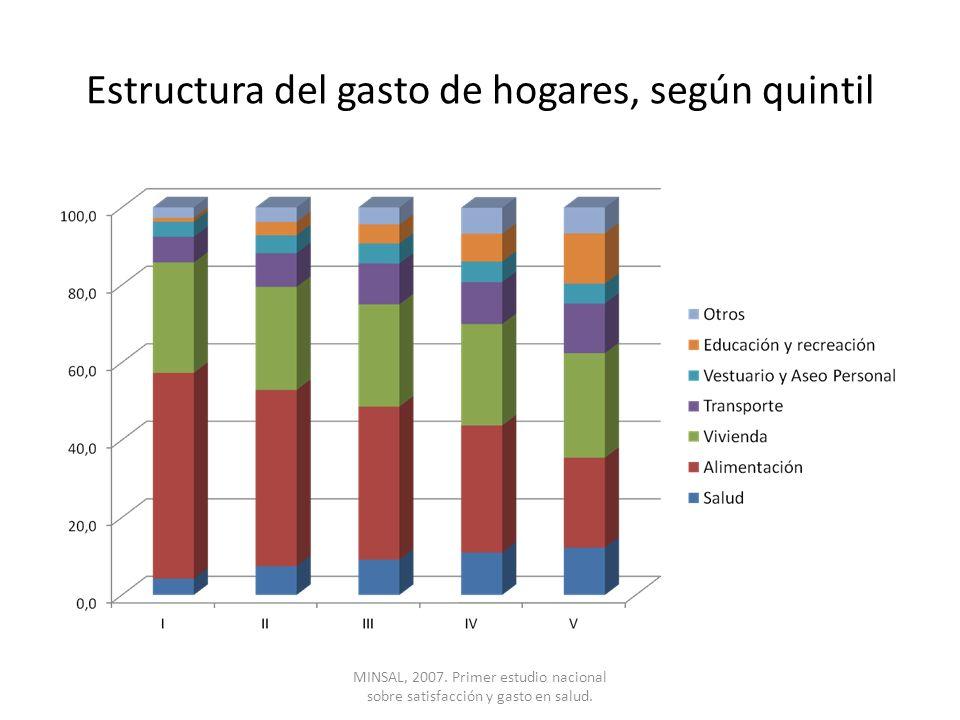 Estructura del gasto de hogares, según quintil