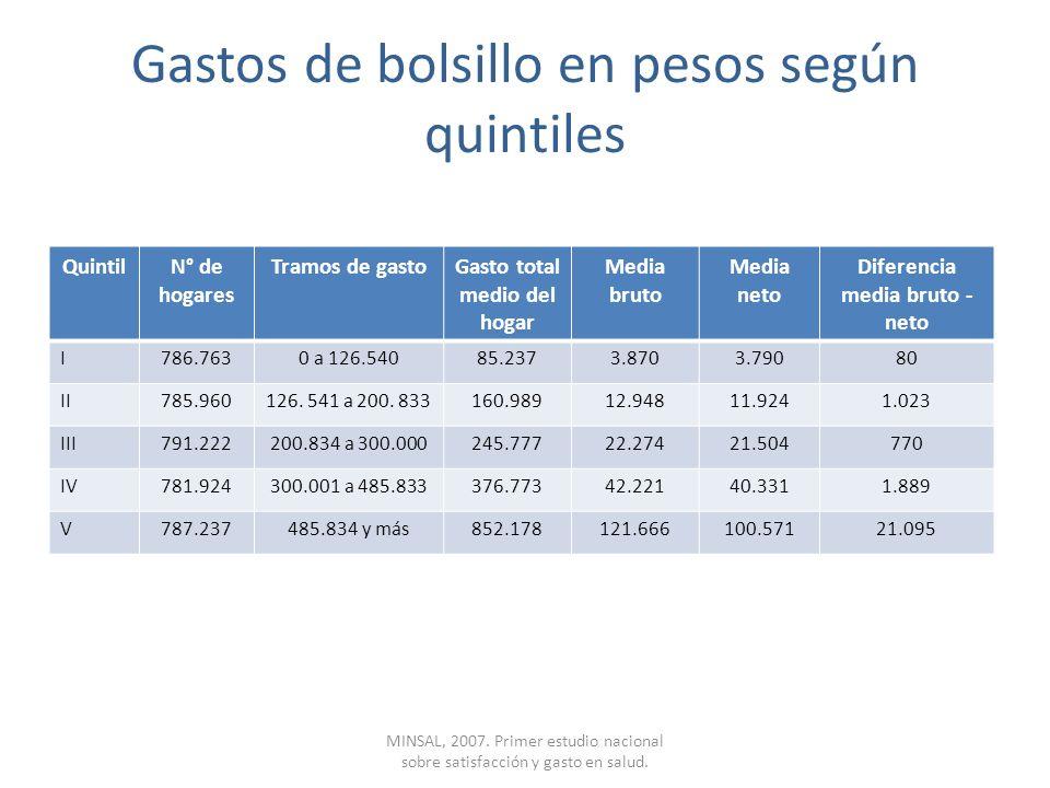 Gastos de bolsillo en pesos según quintiles