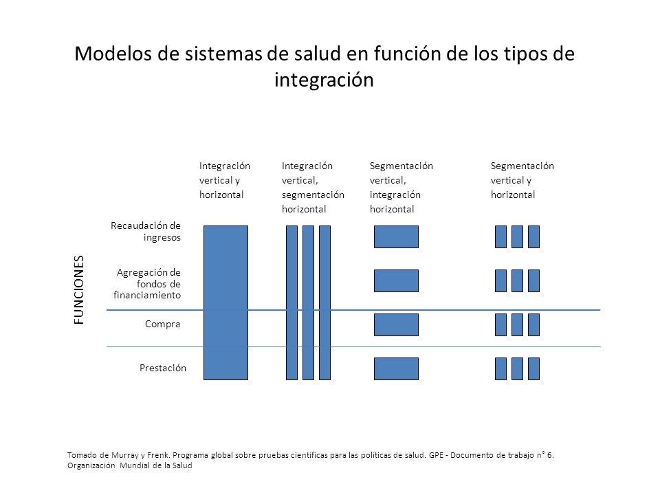 Modelos de sistemas de salud en función de los tipos de integración
