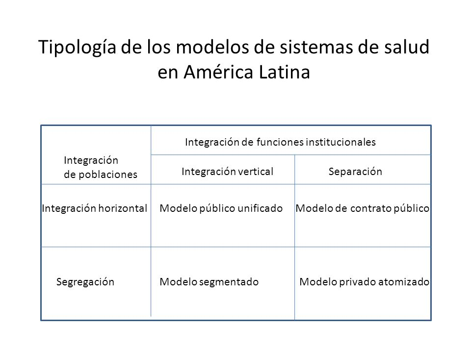 Tipología de los modelos de sistemas de salud en América Latina