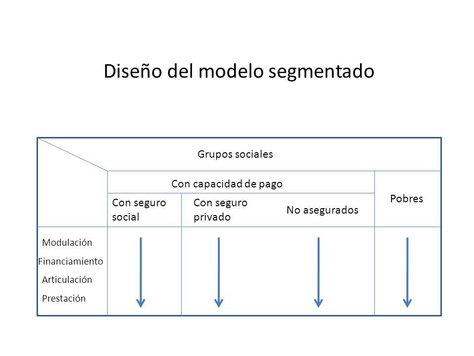 Diseño del modelo segmentado