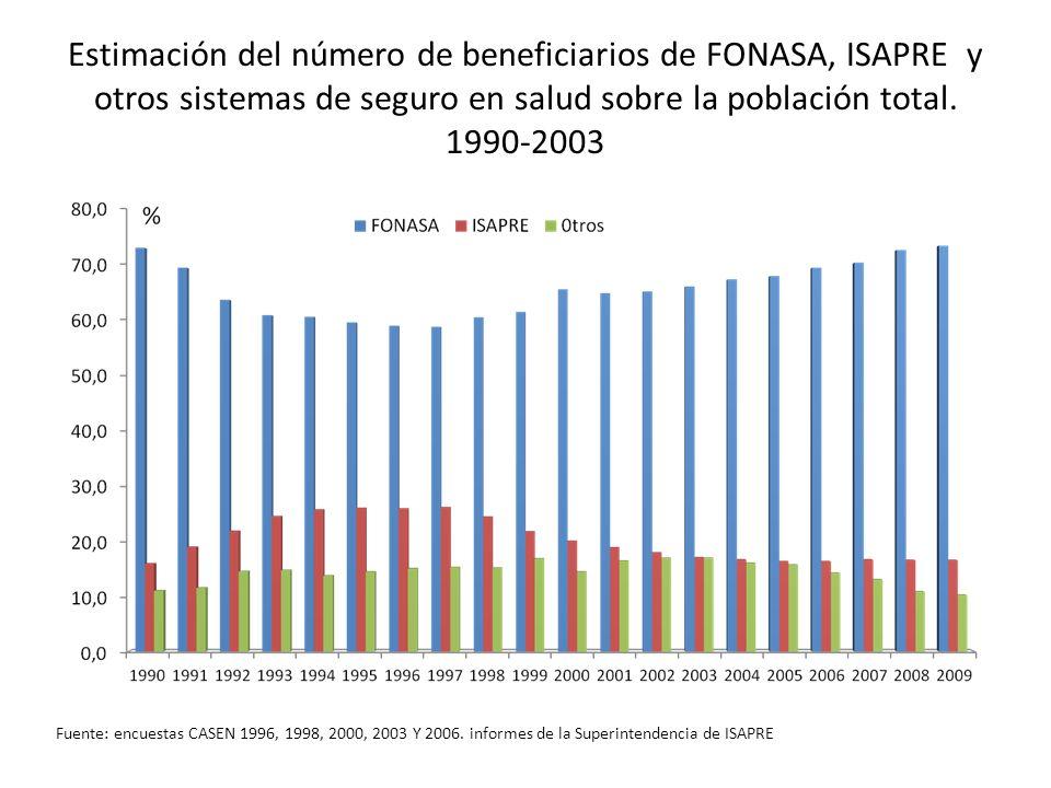 Estimación del número de beneficiarios de FONASA, ISAPRE y otros sistemas de seguro en salud sobre la población total. 1990-2003