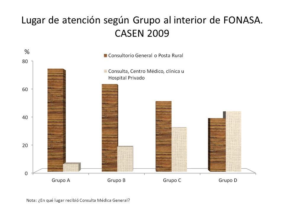 Lugar de atención según Grupo al interior de FONASA. CASEN 2009