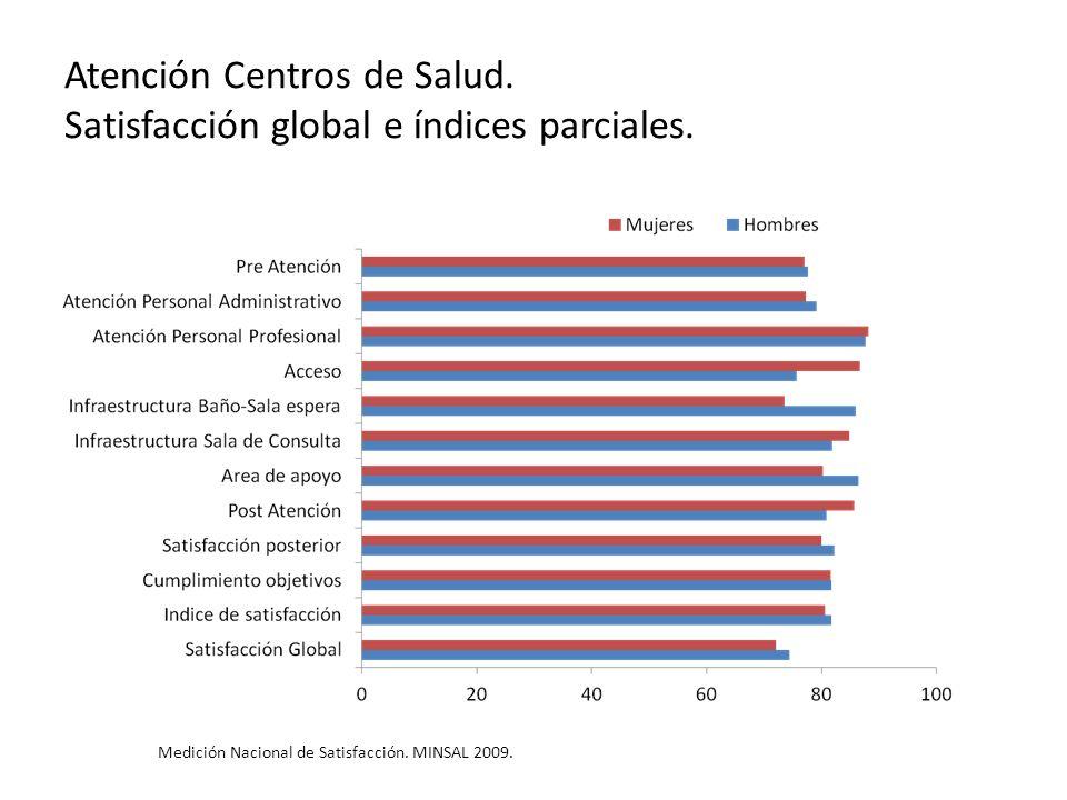 Atención Centros de Salud. Satisfacción global e índices parciales.