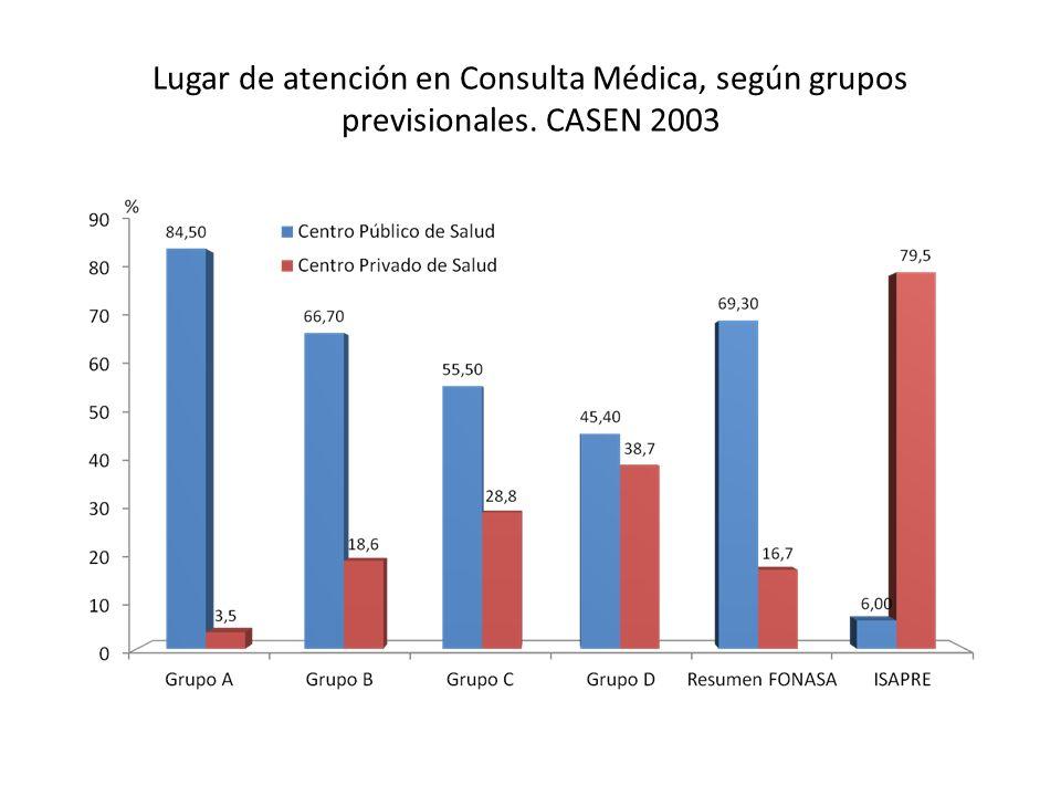 Lugar de atención en Consulta Médica, según grupos previsionales
