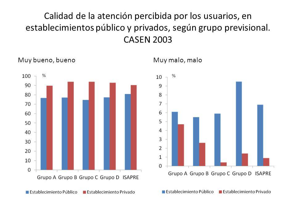Calidad de la atención percibida por los usuarios, en establecimientos público y privados, según grupo previsional. CASEN 2003