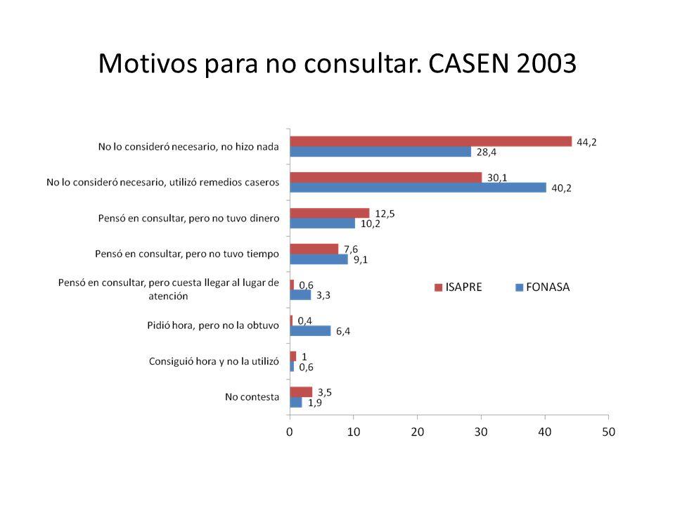 Motivos para no consultar. CASEN 2003