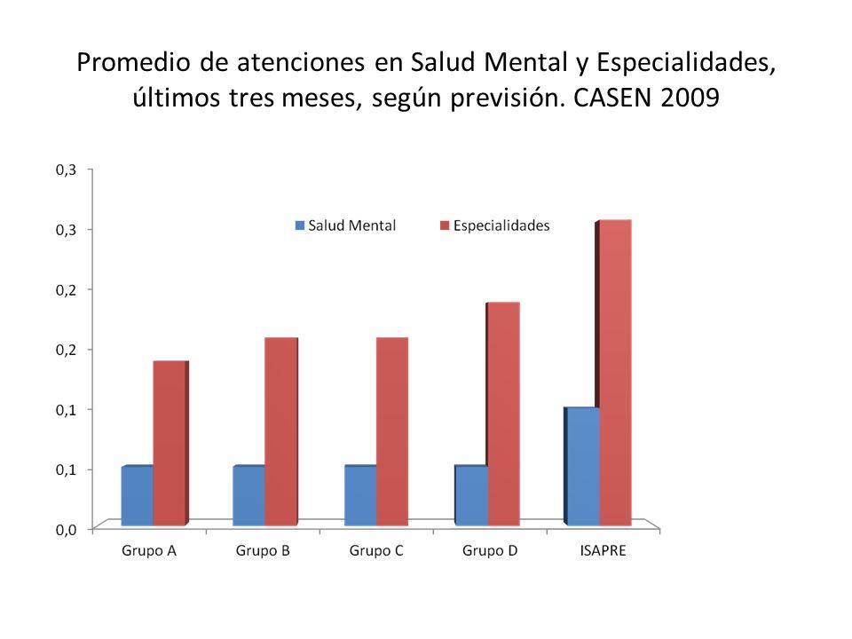 Promedio de atenciones en Salud Mental y Especialidades, últimos tres meses, según previsión.