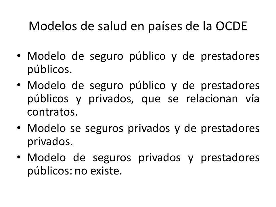 Modelos de salud en países de la OCDE