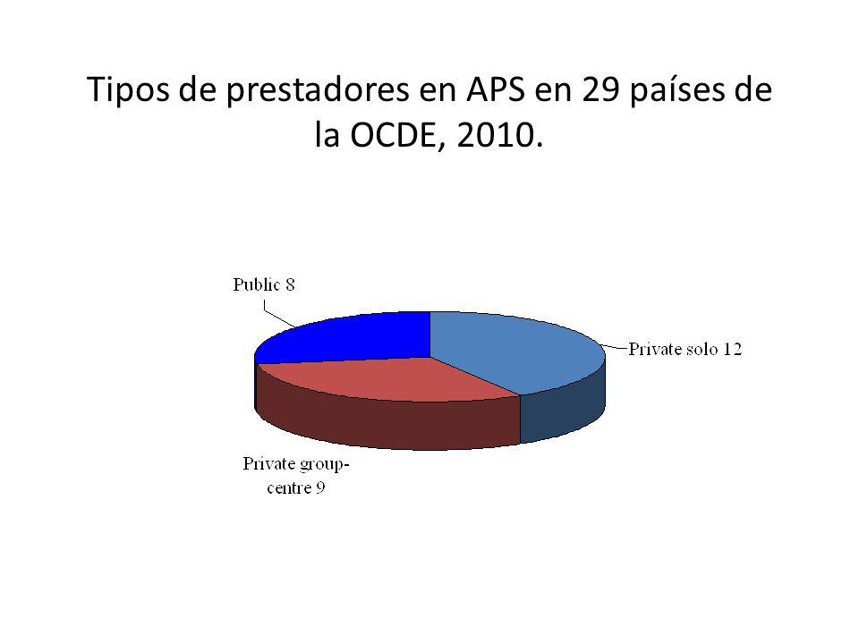 Tipos de prestadores en APS en 29 países de la OCDE, 2010.