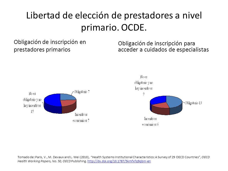 Libertad de elección de prestadores a nivel primario. OCDE.