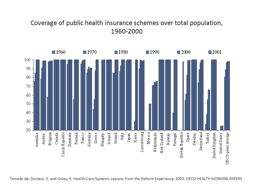 Coverage of public health insurance schemes over total population, 1960-2000