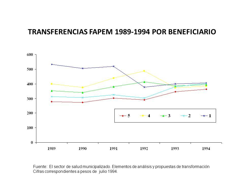 TRANSFERENCIAS FAPEM 1989-1994 POR BENEFICIARIO